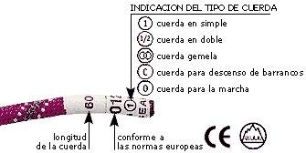 nomenclatura cuerda