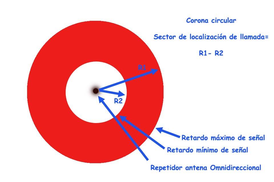 Antena omnidireccional - corona circular