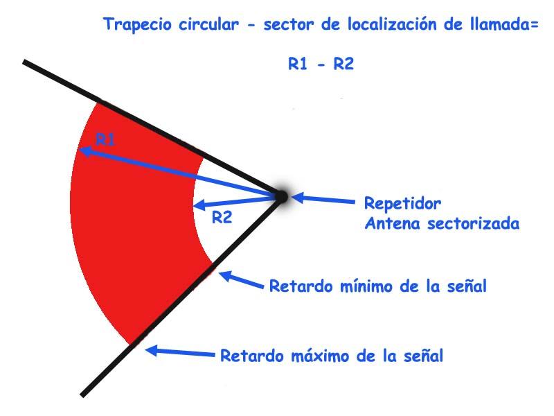 Antena sectorizada-Trapecio circular