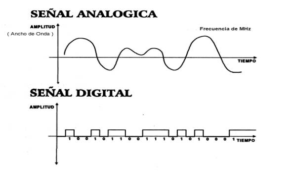 Señal digital-analógica