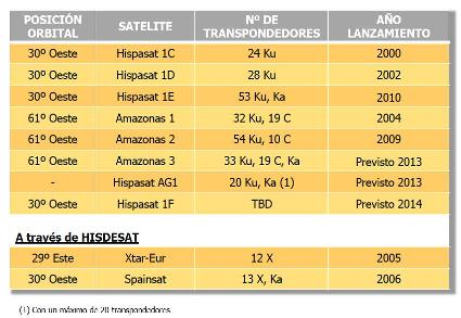 Flota Hispasat