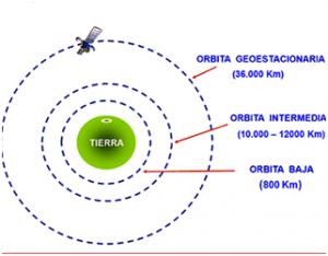 Orbita satelites