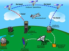 Satelites MEO