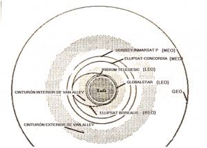 Satelites orbita LEO
