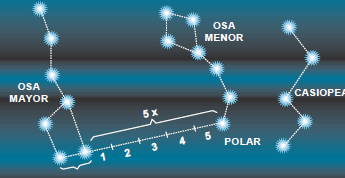 Localización estrella polar