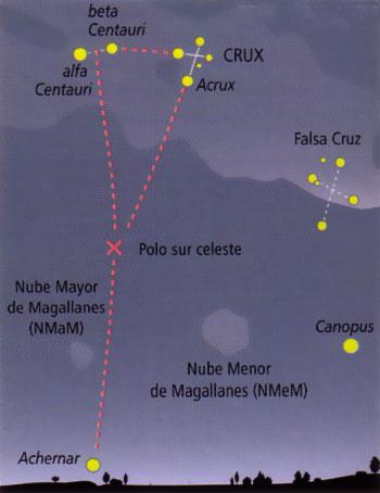 Hemisferio Sur-Cruz del Sur