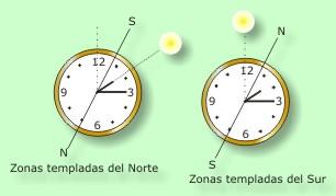 orientación con reloj
