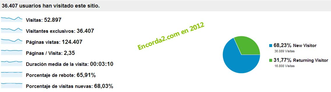 Estadística encorda2 2012