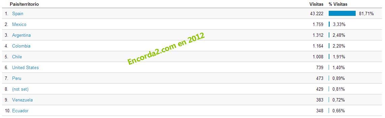 Estadística encorda2 2012