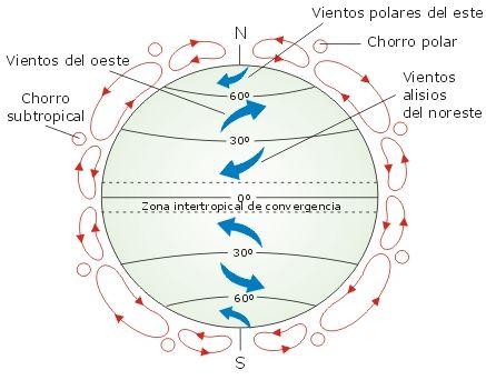 Circulación general de la atmosfera