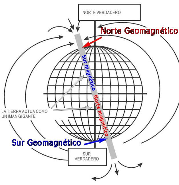 Norte Geográfico y Norte Geomagnético