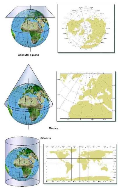 Proyecciones topográficas
