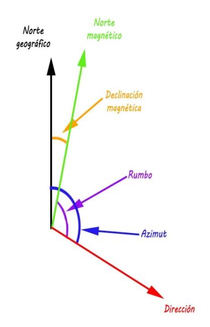 Rumbo - Azimut