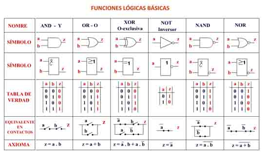 puertas-logicas