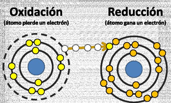 corrosión, oxidación-reducción